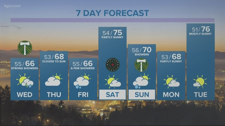 Showers tonight, strong showers, t-storms pop Wednesday