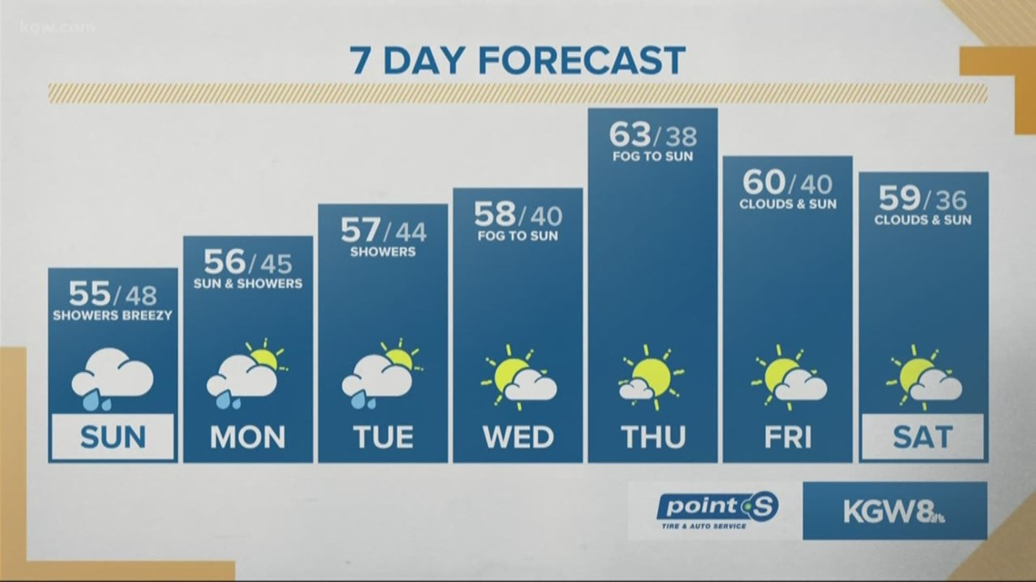 Cooler air arrives for Sunday with showers most of the day