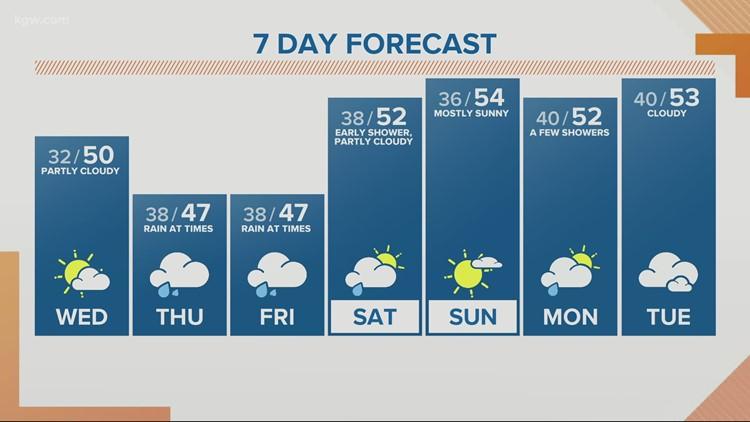 KGW Sunrise forecast 2-24-21