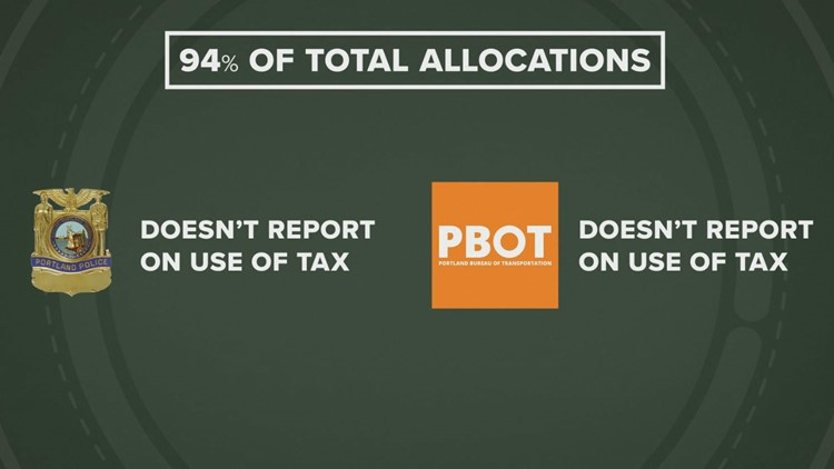 Cannabis tax allocations