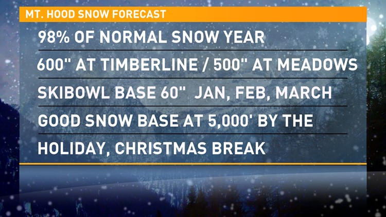 2019-2020 winter outlook for Mt. Hood