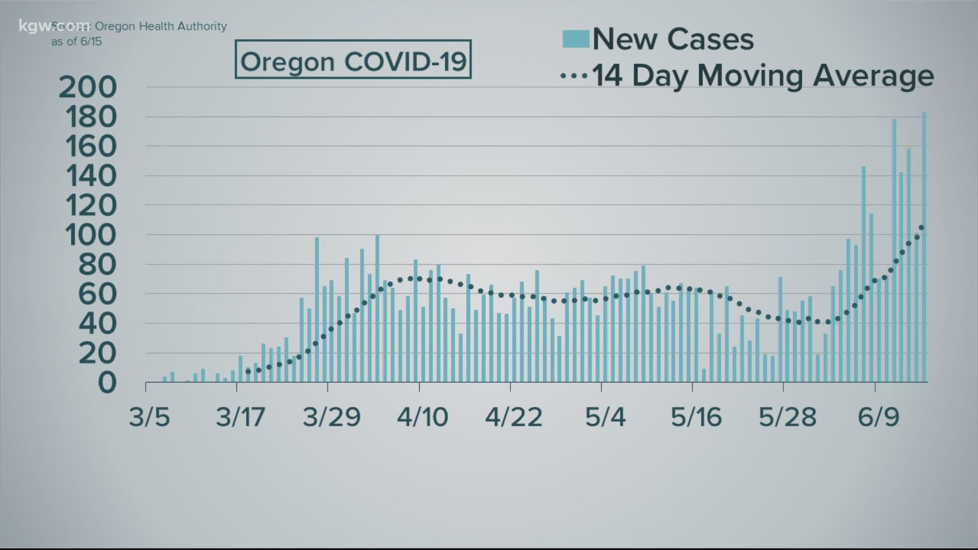 How Many Coronavirus Cases In Oregon Kgw Com