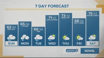 KGW Sunrise forecast 9-15-19