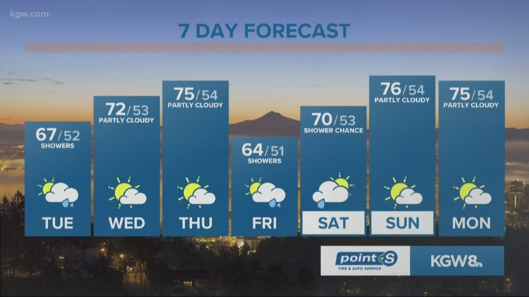 Mostly cloudy today with a few showers expected