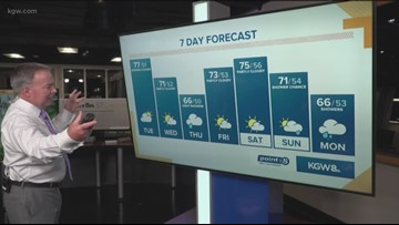 Gradual cool down, leads to possible Thursday showers
