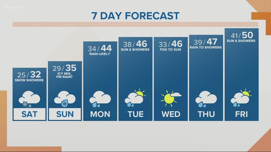 KGW sunrise forecast 2-13-21