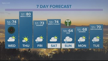 Portland Weather | Portland, Oregon| kgw com