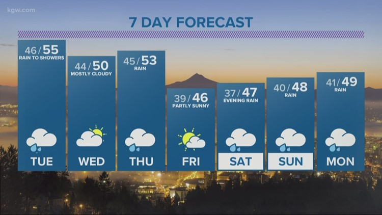 Winds start to calm this morning, rainy weather  continues