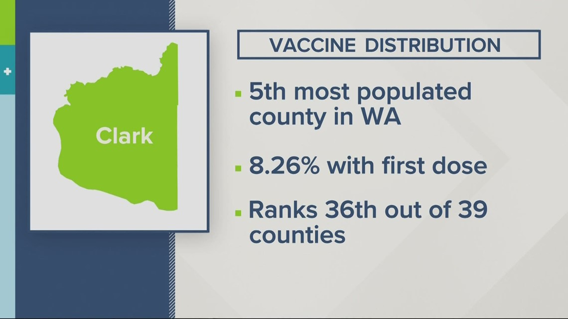 Update on Clark County vaccine distribution