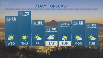 Early clouds then all sunny today, 70s likely Thursday.