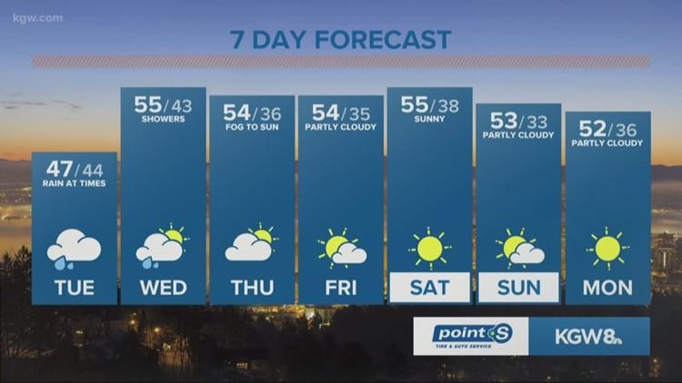 Rain returns today, long dry streak begins Thursday