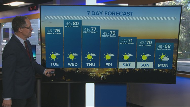 Dry and mild all week