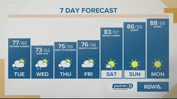 KGW noon forecast 7-16-19