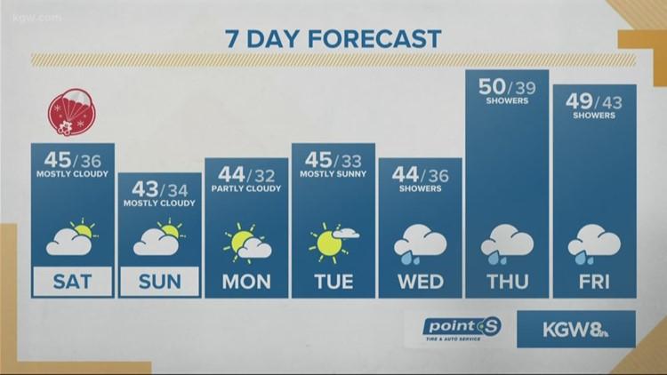 KGW Sunrise forecast 12-14-19
