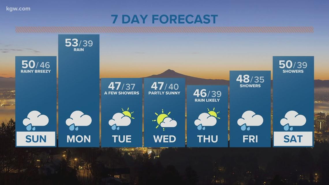 KGW sunrise forecast 2-21-21