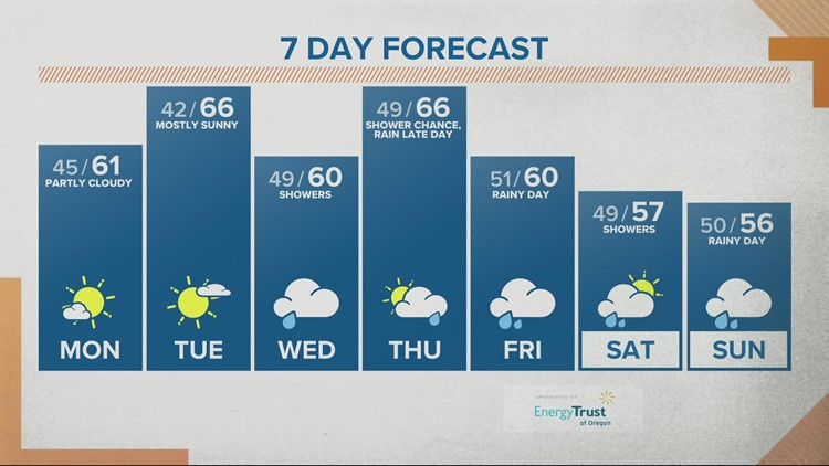 KGW noon forecast 10-18-21