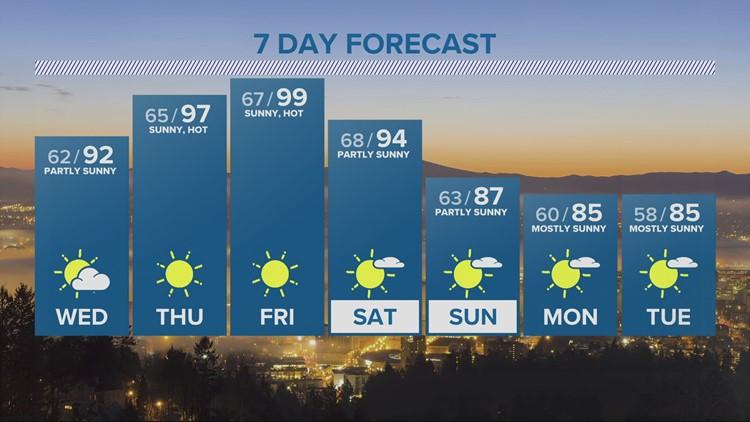 KGW evening forecast 7-27-21