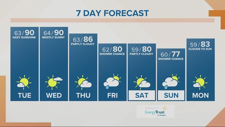 KGW Sunrise forecast: 8-3-21