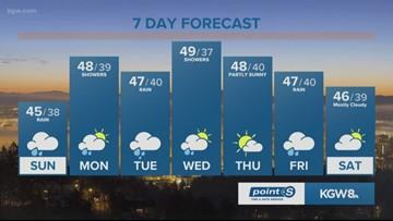 KGW Sunrise forecast 12-9-18
