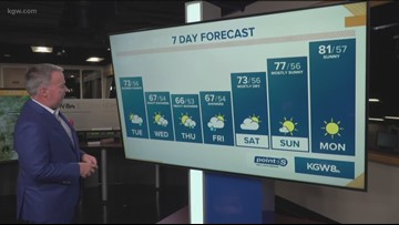 KGW Sunrise forecast: 6-25-19
