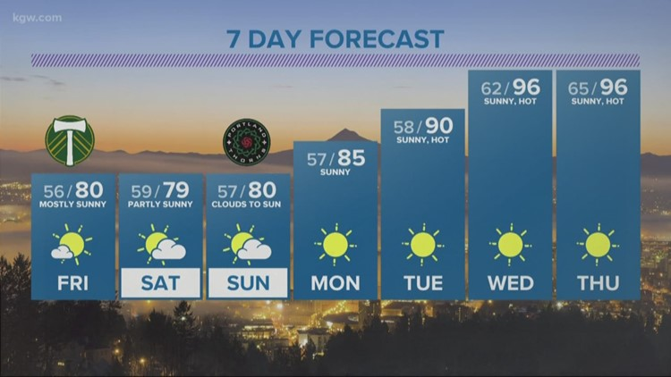Pleasant weekend weather, hot temperatures come next week