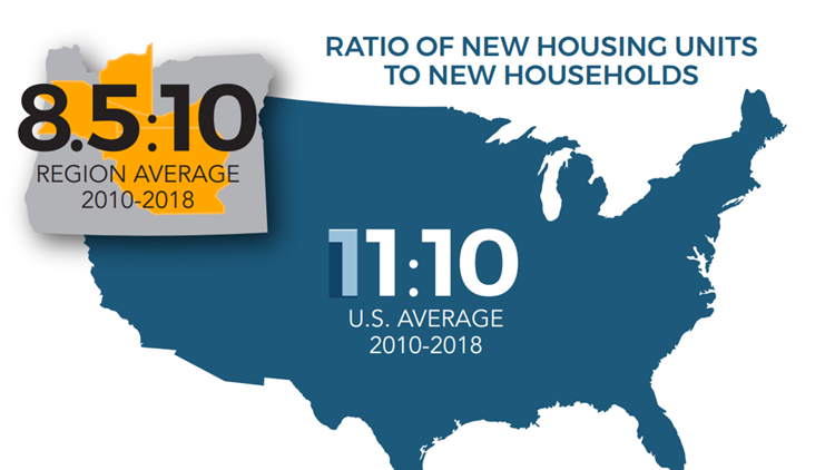 Ratio of new housing units to new households