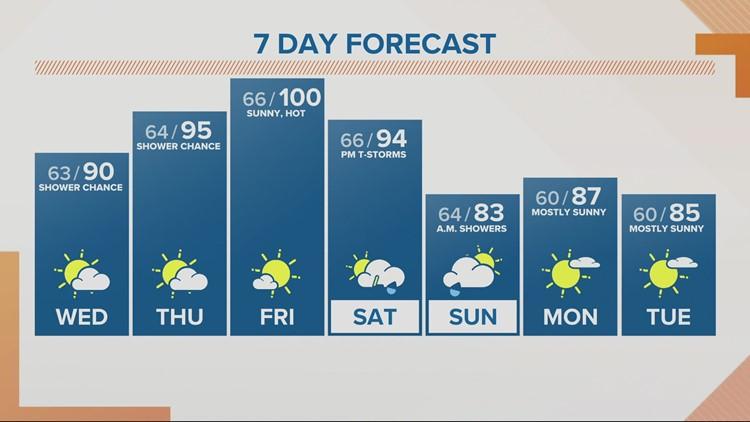 KGW Sunrise forecast 7-28-21
