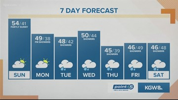 KGW Sunrise forecast 1-19-20