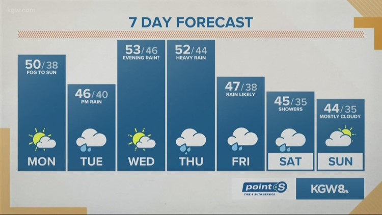 Heavy rain in Portland,  heavy snow in the Cascades later this week