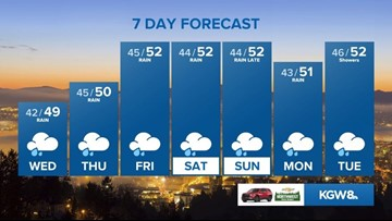 KGW Sunrise forecast: 1-21-20