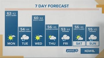 KGW Sunrise weather forecast 11-11-19