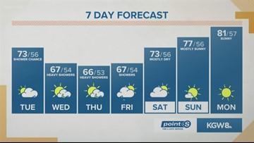 KGW Sunrise forecast 6-25-19