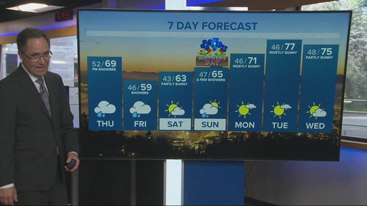 Cooling off Thursday, showers set in late in the day