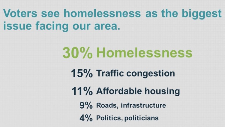 Issues that matter most to Portland area residents