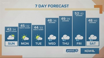 Staying mainly dry until mid-week