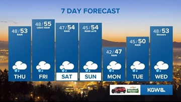 KGW Sunrise forecast: 1-22-20