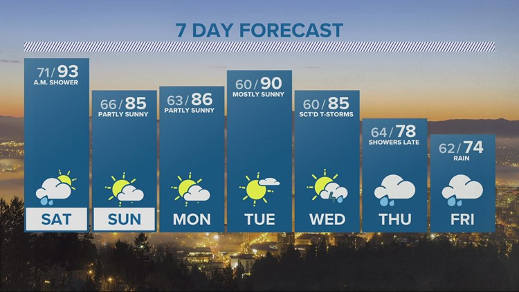 Showers, storms possible overnight