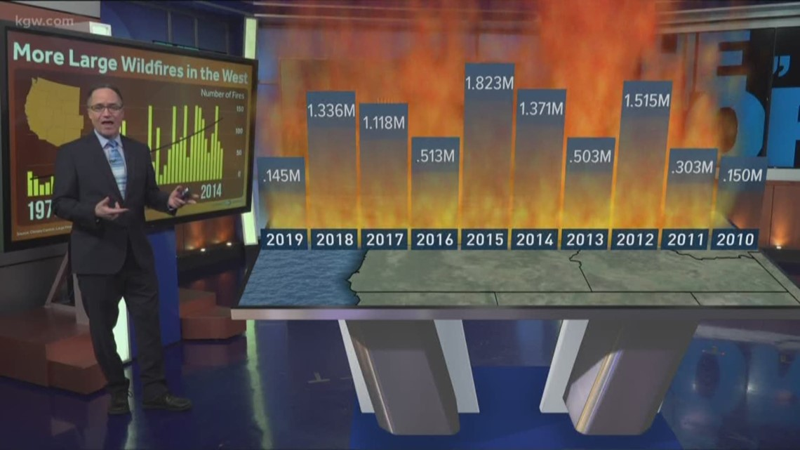 The Weather Story: Wildfires