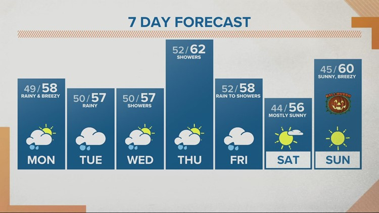 Showers and windy conditions continue into Monday