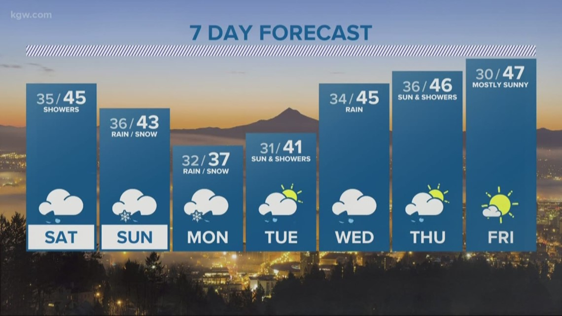 Showers reign Saturday, may turn to snow Sunday evening and Monday