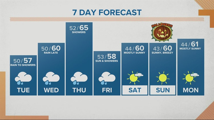 Wet Tuesday, and much of this week, but Halloween brings a weather treat