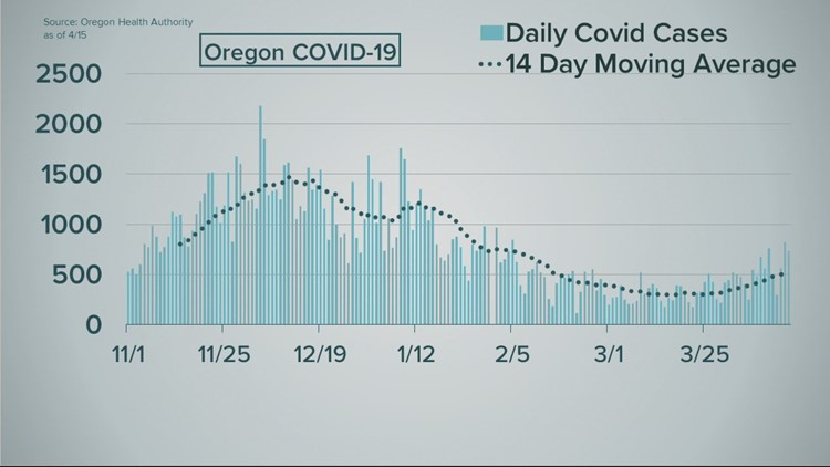 COVID-19 cases are up in Oregon again