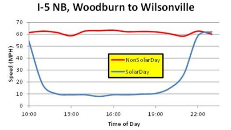 Recorded traffic speeds between Woodburn and Wilsonville on NB I-5 the day of the eclipse (Aug. 21) versus a regular day.