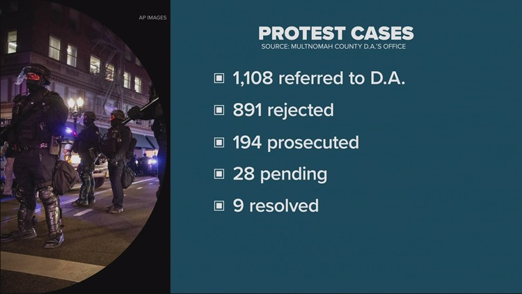 DA cites backlog of Multnomah Co. protest cases for slow moving prosecution