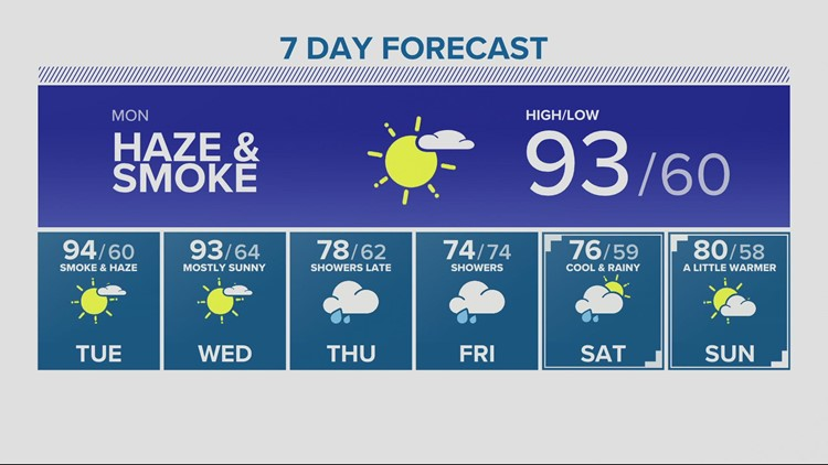 KGW late forecast 8-1-21