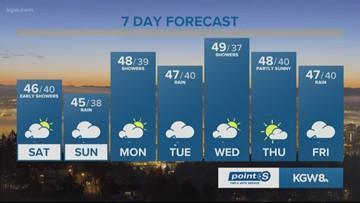 KGW Sunrise forecast: 12-8-18