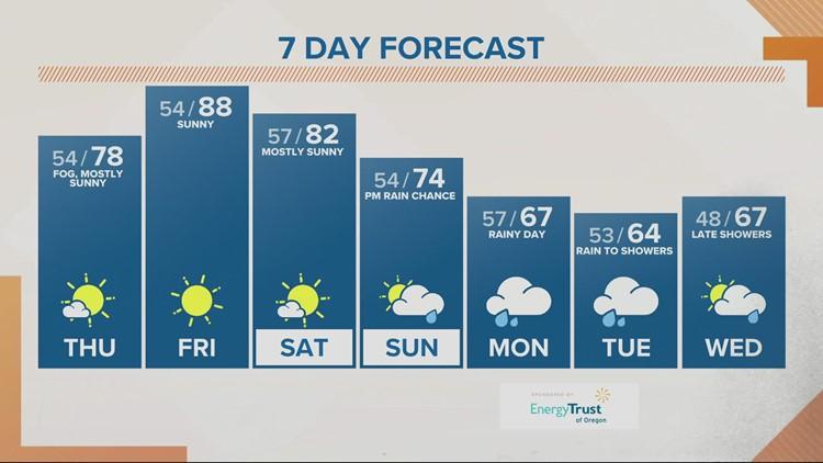 Warming up before heavy rain returns next week