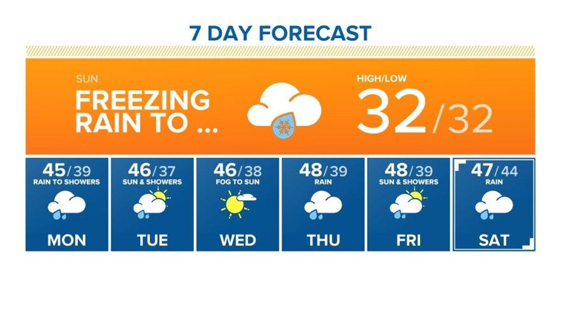 KGW sunrise forecast 2-14-21