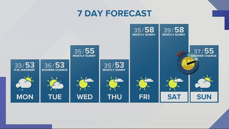 Showers possible to start the week, then a few days of sun