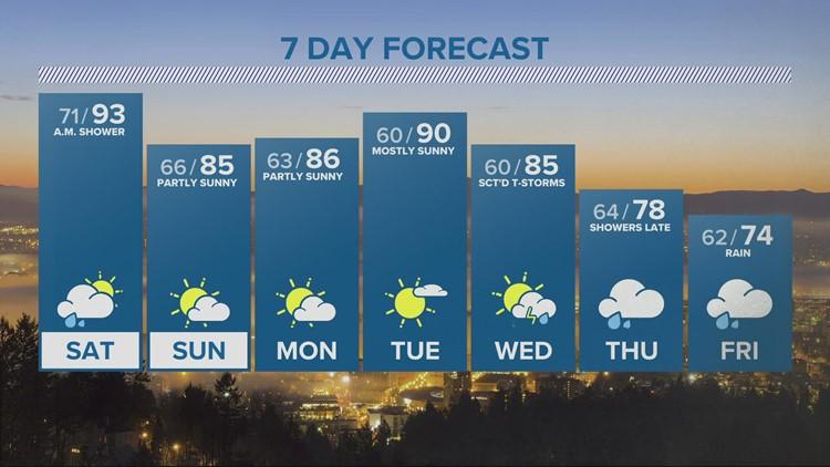 KGW evening forecast 7-30-21